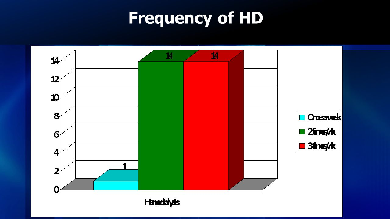 Frequency of HD This diagram shows that., Almost all the Hemodialysis patients under go HD atleast twice a week.