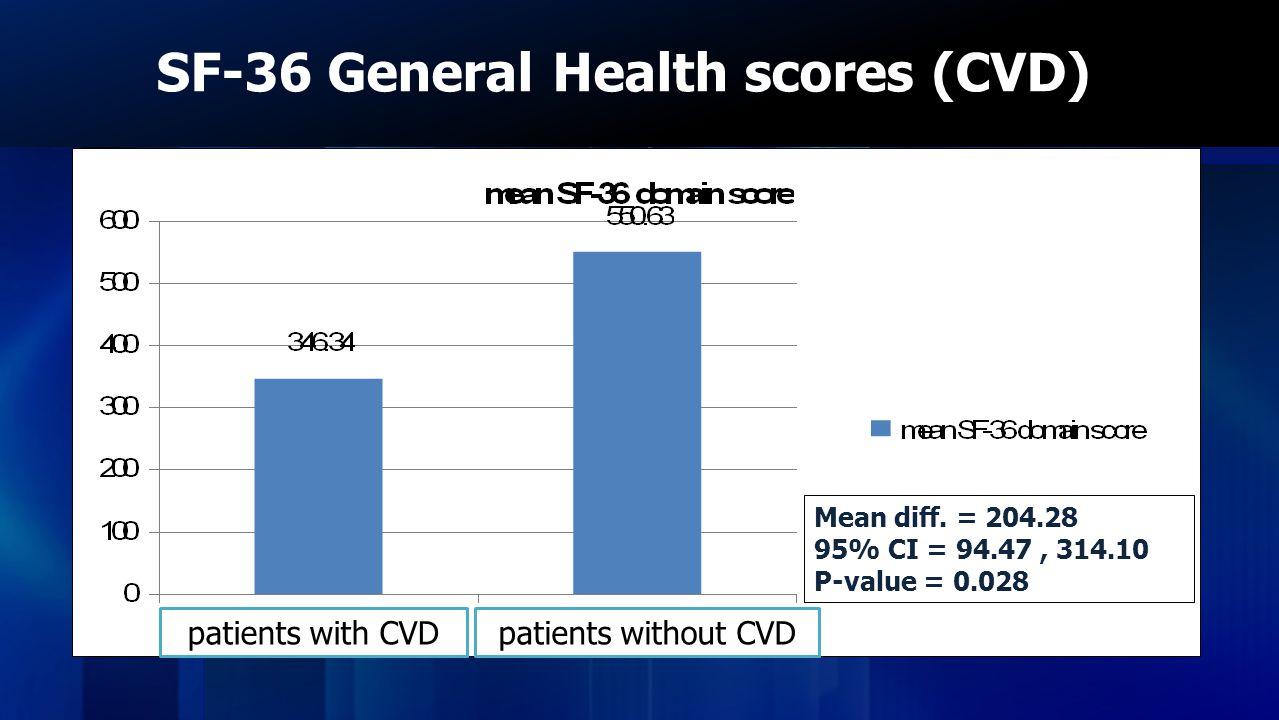 SF-36 General Health scores (CVD)