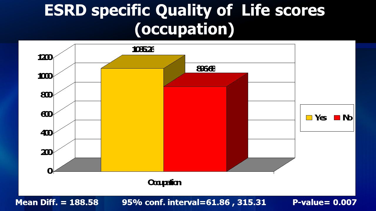 ESRD specific Quality of Life scores (occupation)