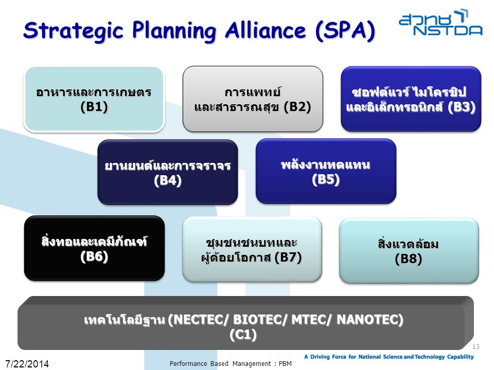 Strategic Planning Alliance (SPA)