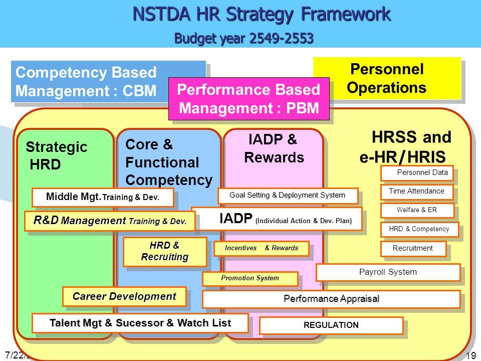 NSTDA HR Strategy Framework Budget year 2549-2553