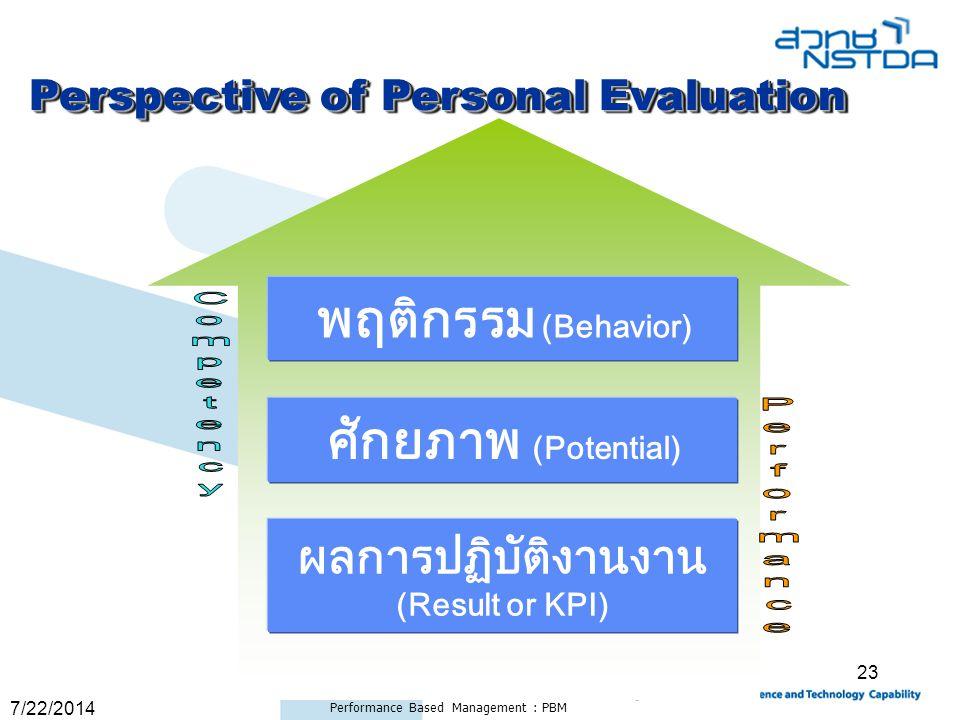 ผลการปฏิบัติงานงาน (Result or KPI)