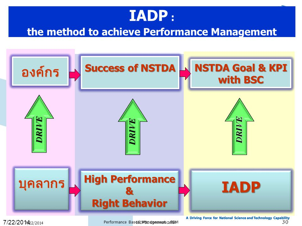 High Performance & Right Behavior