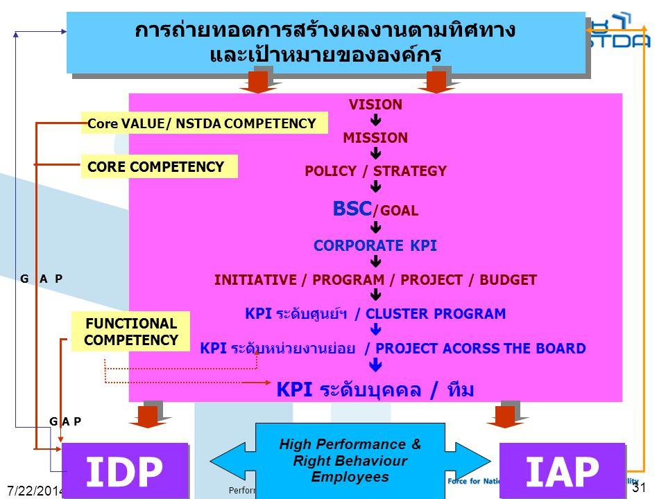 IDP IAP การถ่ายทอดการสร้างผลงานตามทิศทาง และเป้าหมายขององค์กร BSC/GOAL