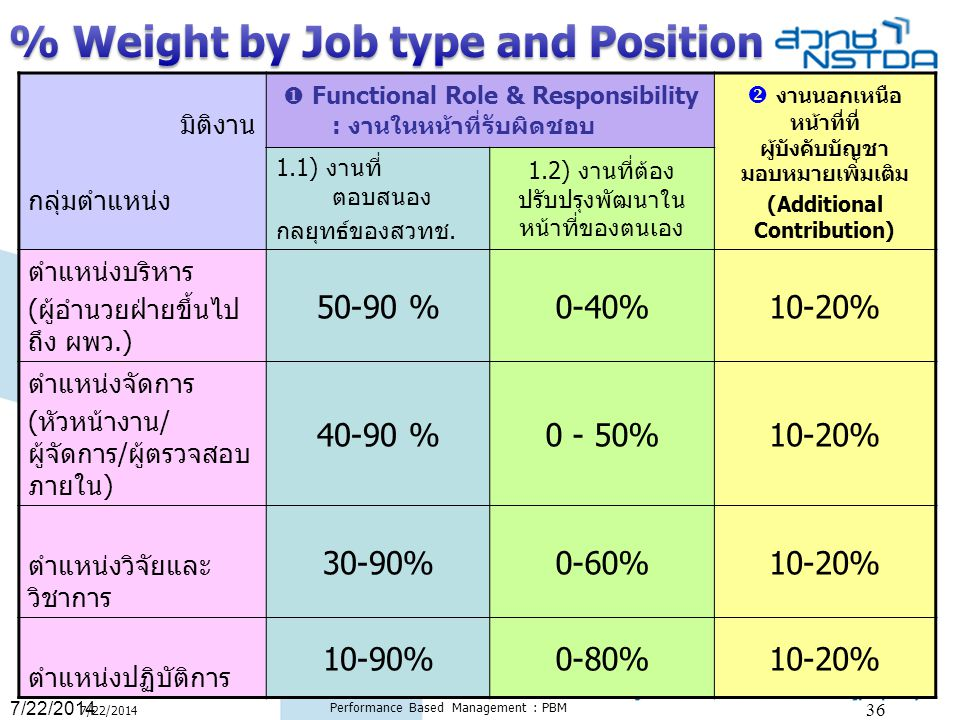 % Weight by Job type and Position