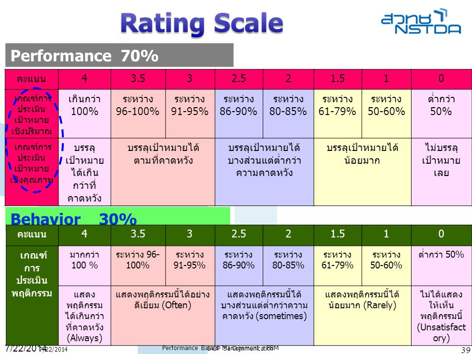 Rating Scale Performance 70% Behavior 30% คะแนน 4 3.5 3 2.5 2 1.5 1