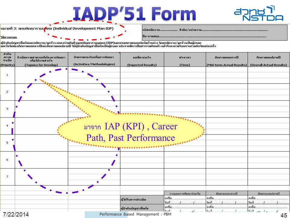 IADP'51 Form มาจาก IAP (KPI) , Career Path, Past Performance 4/4/2017