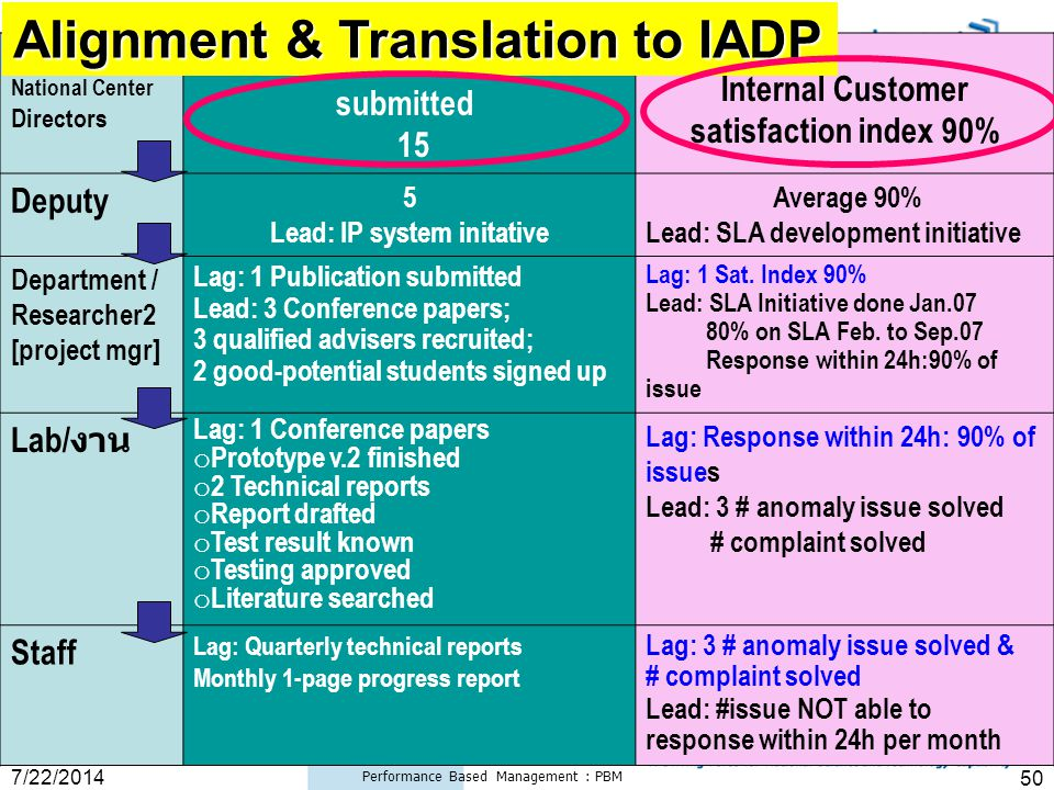 Alignment & Translation to IADP