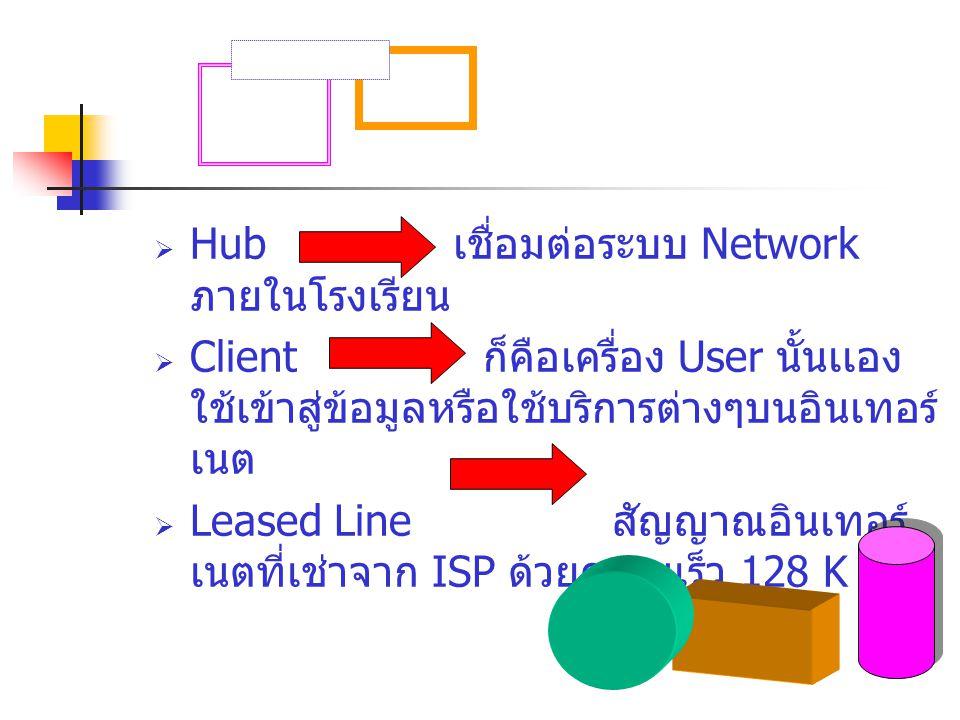 Hub เชื่อมต่อระบบ Network ภายในโรงเรียน