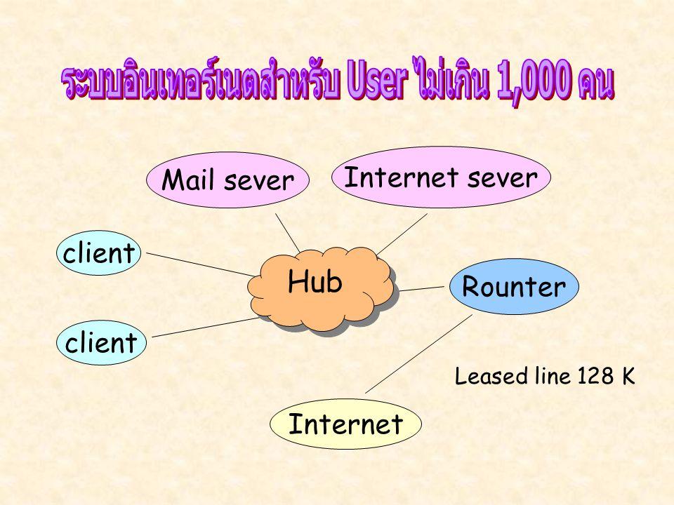ระบบอินเทอร์เนตสำหรับ User ไม่เกิน 1,000 คน