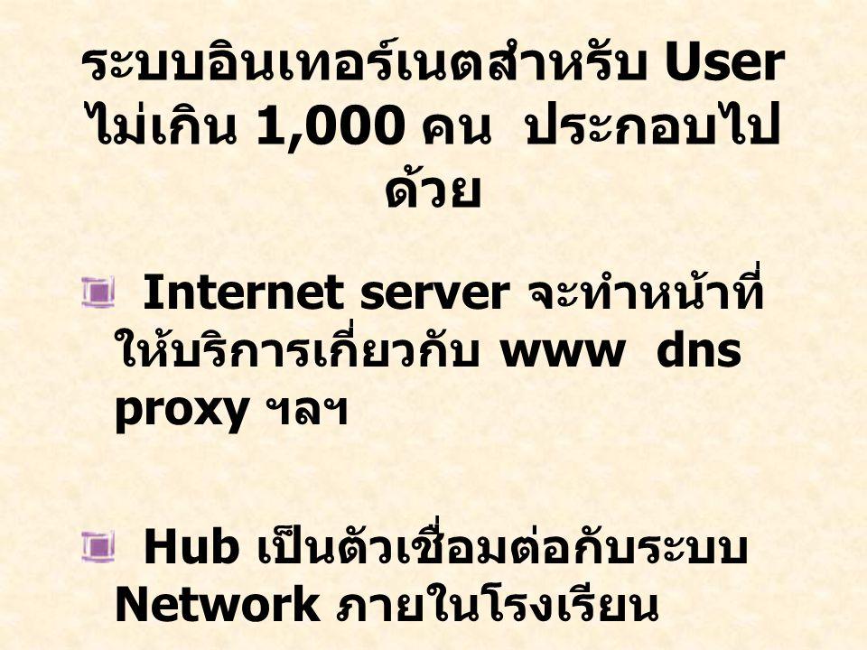 ระบบอินเทอร์เนตสำหรับ User ไม่เกิน 1,000 คน ประกอบไปด้วย
