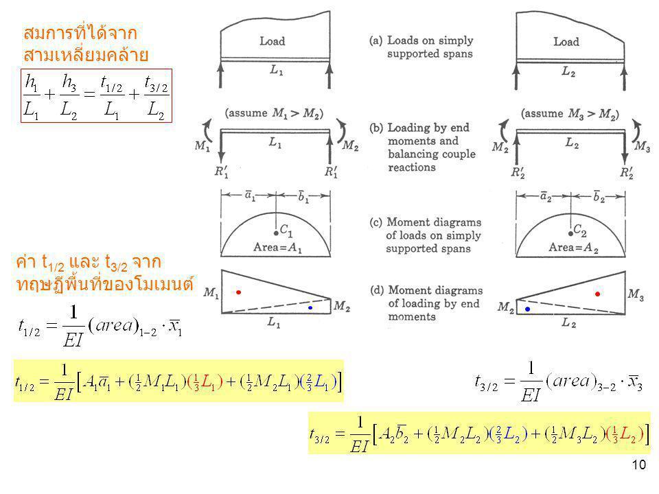 สมการที่ได้จากสามเหลี่ยมคล้าย