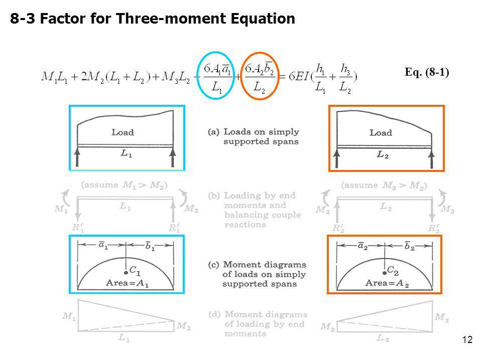 8-3 Factor for Three-moment Equation
