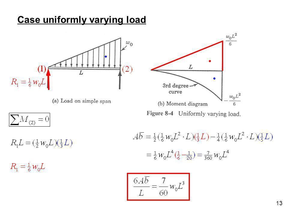 Case uniformly varying load