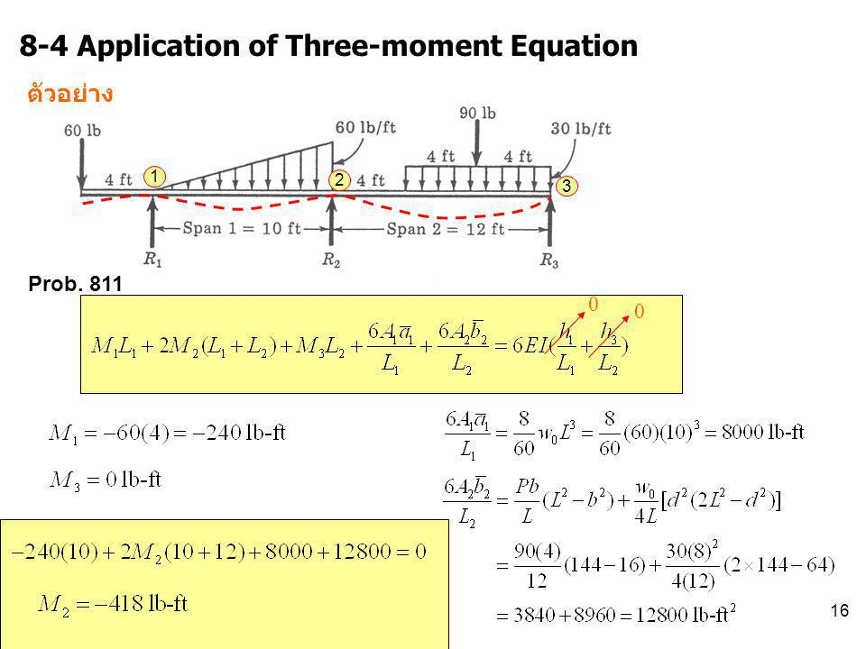 8-4 Application of Three-moment Equation