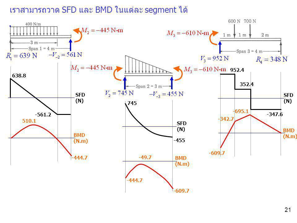 เราสามารถวาด SFD และ BMD ในแต่ละ segment ได้