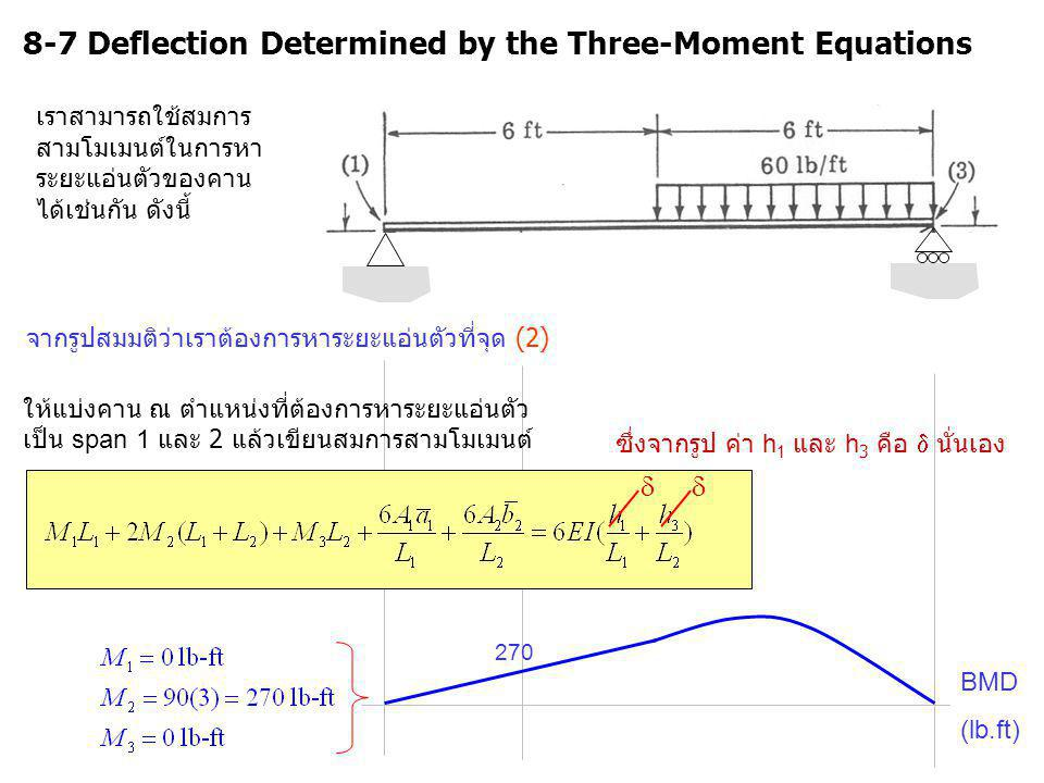 8-7 Deflection Determined by the Three-Moment Equations