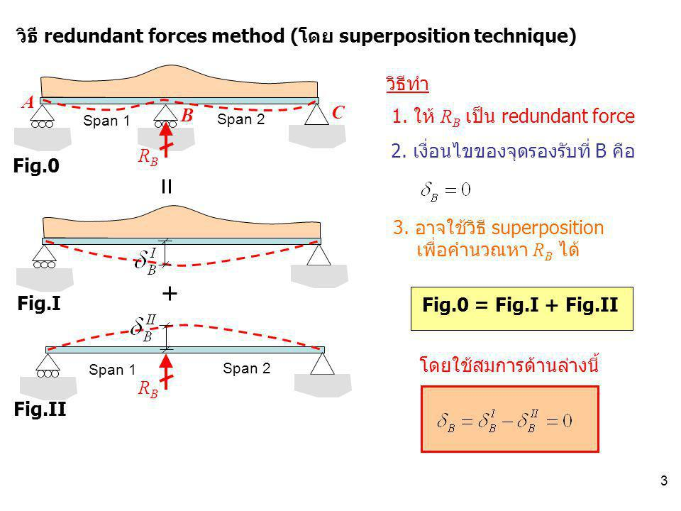 วิธี redundant forces method (โดย superposition technique)