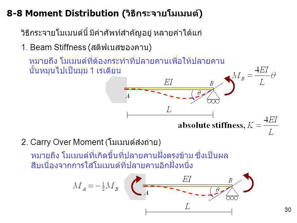 8-8 Moment Distribution (วิธีกระจายโมเมนต์)