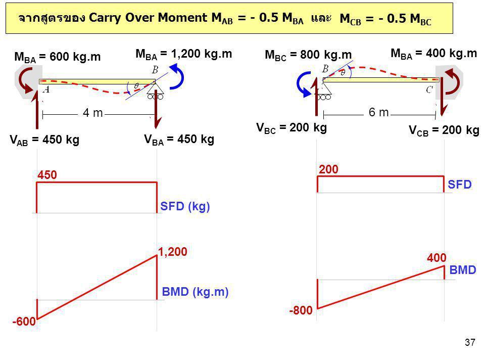 จากสูตรของ Carry Over Moment MAB = - 0.5 MBA และ