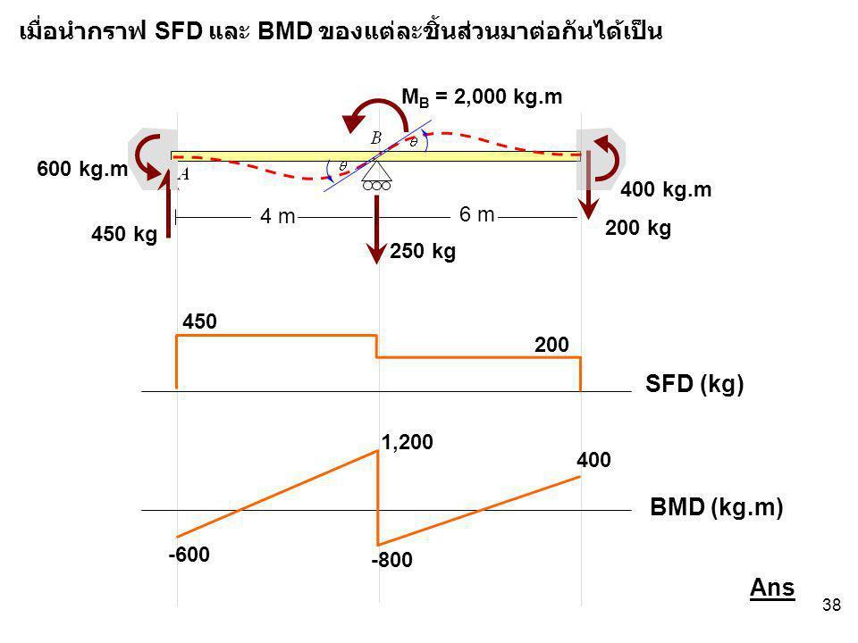เมื่อนำกราฟ SFD และ BMD ของแต่ละชิ้นส่วนมาต่อกันได้เป็น