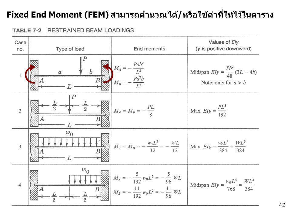 Fixed End Moment (FEM) สามารถคำนวณได้/หรือใช้ค่าที่ให้ไว้ในตาราง