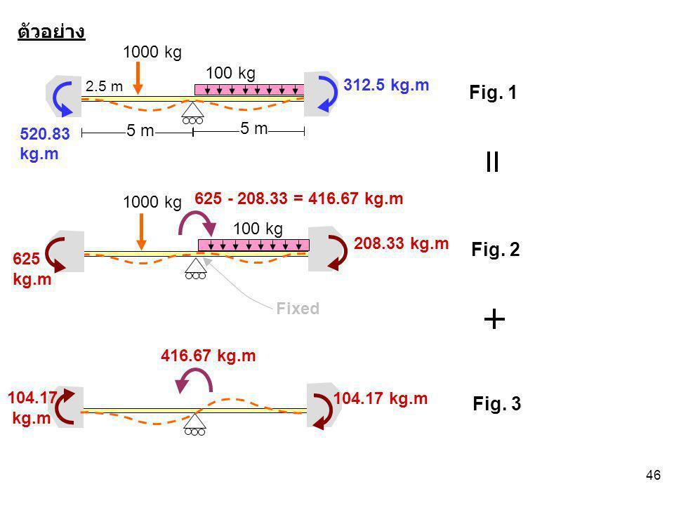 ตัวอย่าง Fig. 1 Fig. 2 Fig. 3 1000 kg 100 kg 312.5 kg.m 520.83 kg.m