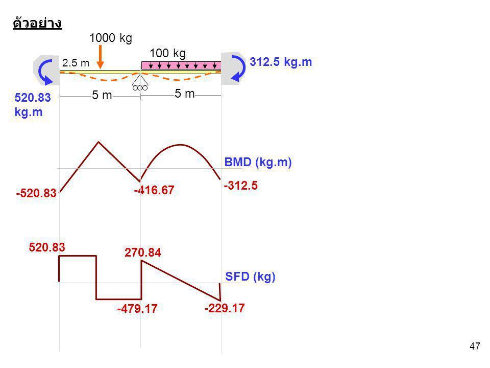 ตัวอย่าง 1000 kg 100 kg 312.5 kg.m 520.83 kg.m 5 m 5 m BMD (kg.m)