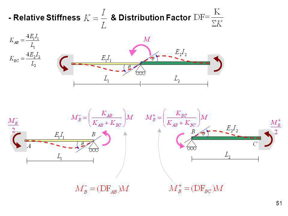 - Relative Stiffness & Distribution Factor