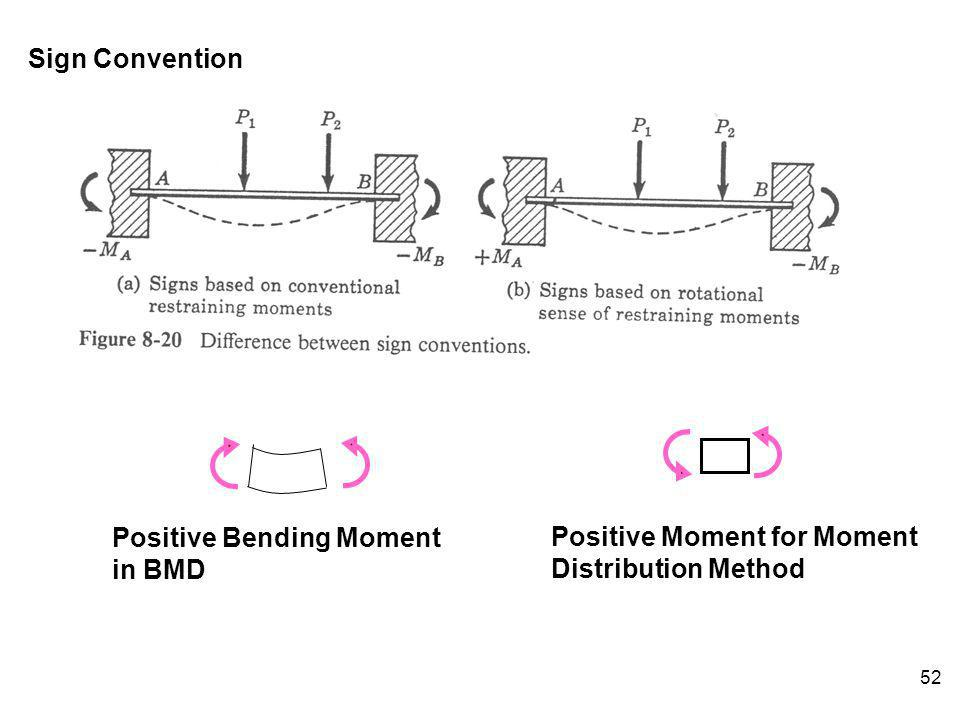 Sign Convention Positive Moment for Moment Distribution Method Positive Bending Moment in BMD