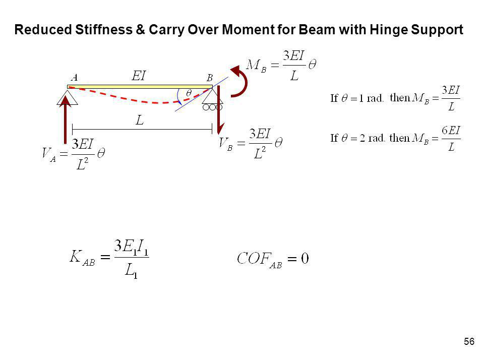 Reduced Stiffness & Carry Over Moment for Beam with Hinge Support
