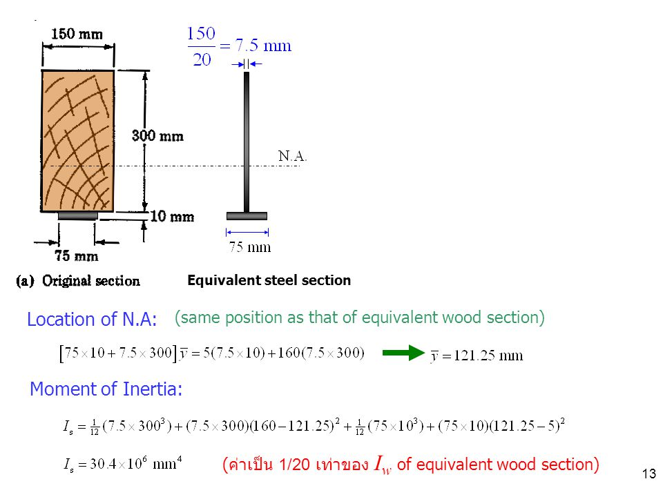 Location of N.A: Moment of Inertia: