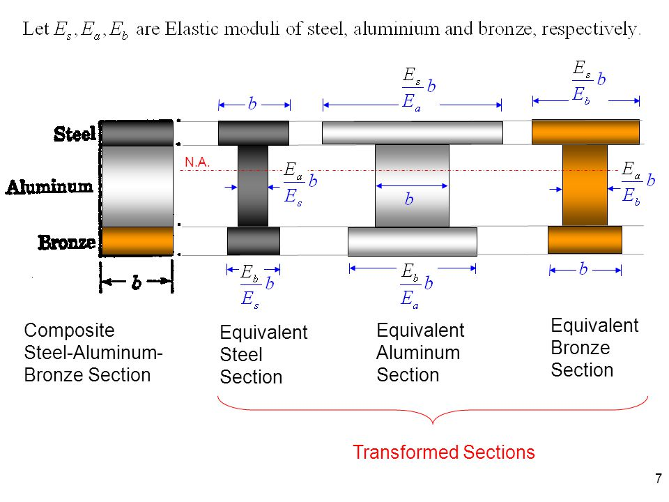Equivalent Bronze Section Composite Steel-Aluminum-Bronze Section