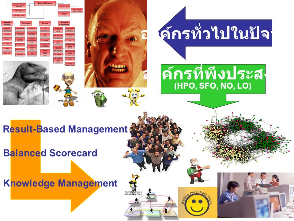 องค์กรทั่วไปในปัจจุบัน Result-Based Management