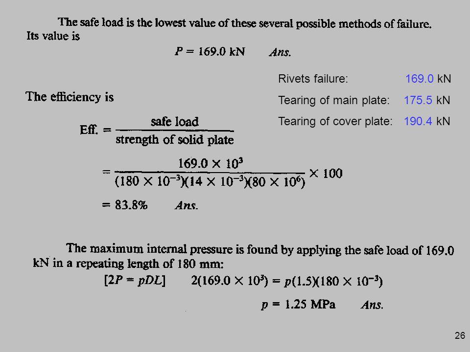 Rivets failure: 169.0 kN Tearing of main plate: 175.5 kN.