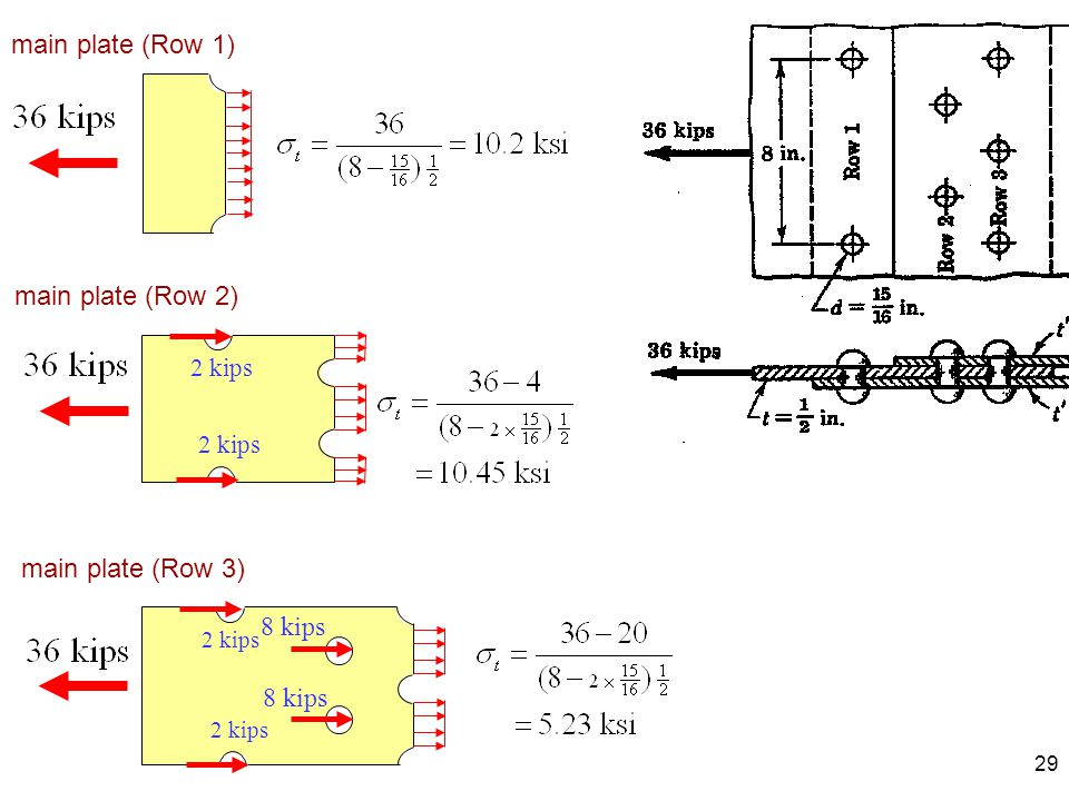 main plate (Row 1) main plate (Row 2) main plate (Row 3) 8 kips 2 kips