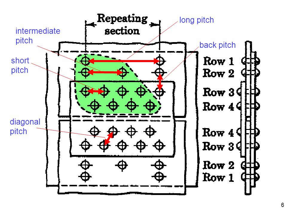 long pitch intermediate pitch back pitch short pitch diagonal pitch