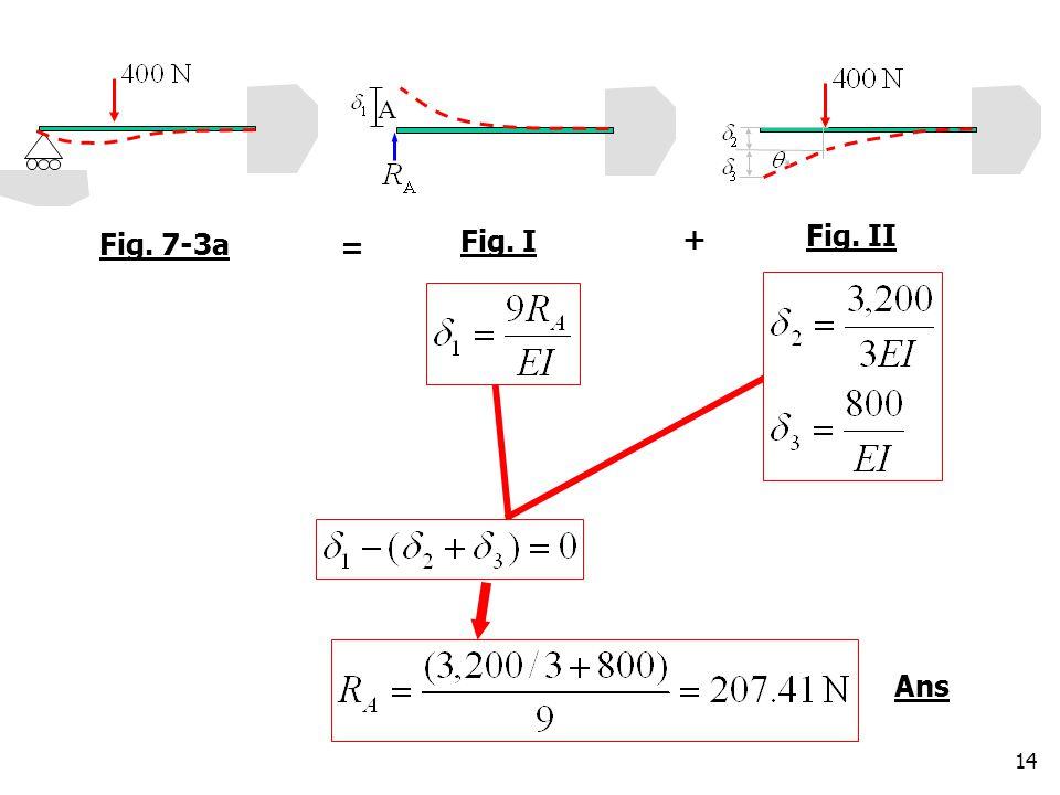A Fig. I Fig. II + = Fig. 7-3a Ans
