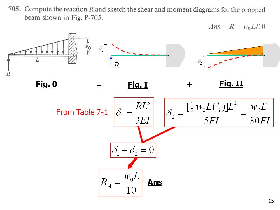 Fig. 0 Fig. I Fig. II + = From Table 7-1 Ans