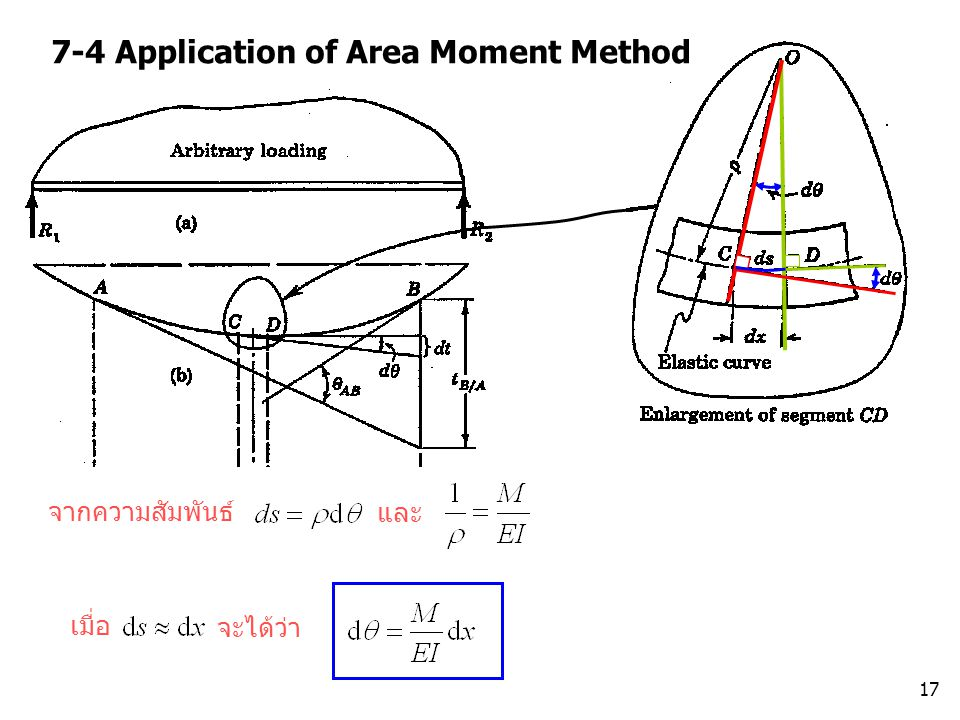 7-4 Application of Area Moment Method
