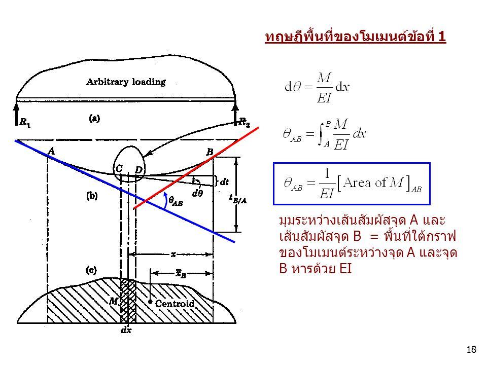 ทฤษฏีพื้นที่ของโมเมนต์ข้อที่ 1