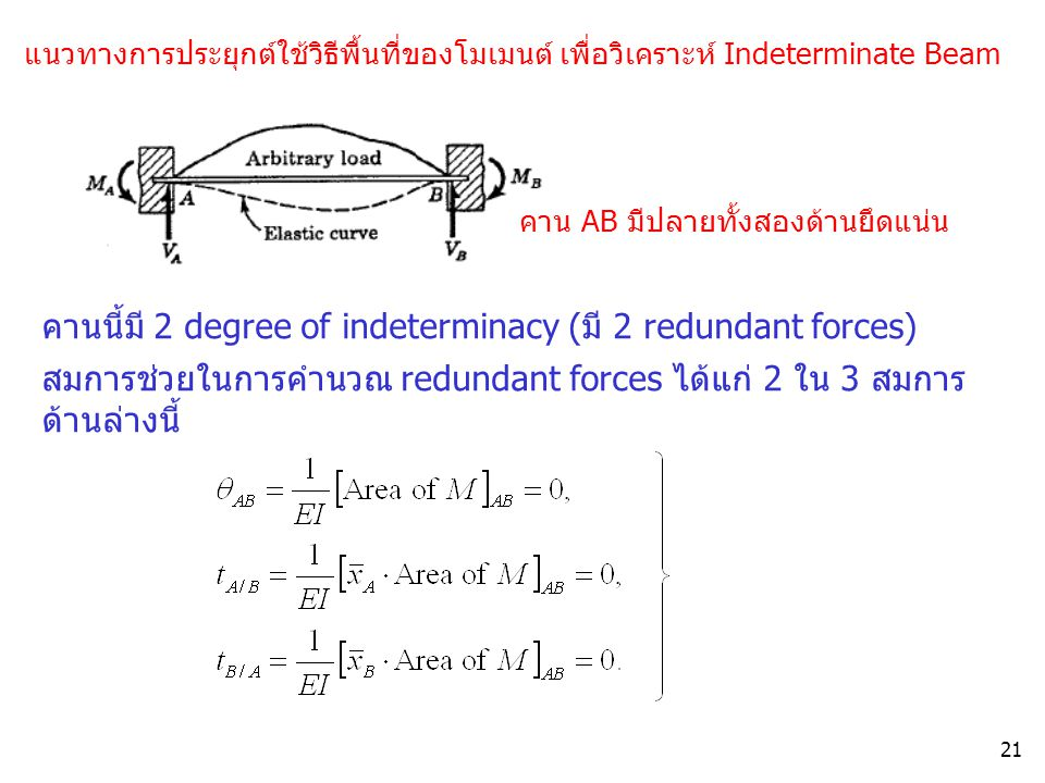 คานนี้มี 2 degree of indeterminacy (มี 2 redundant forces)