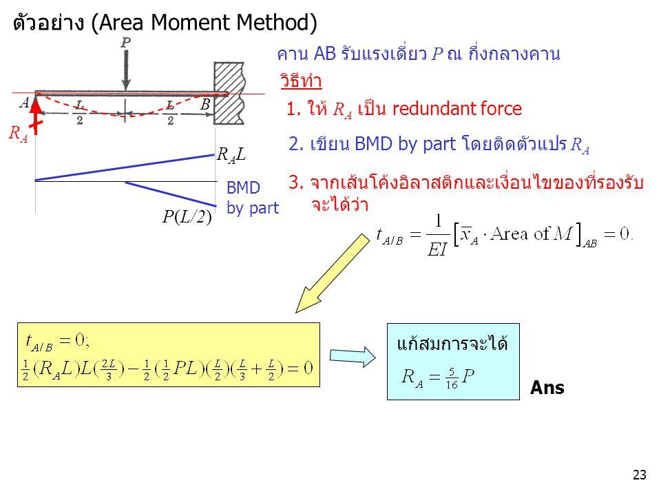ตัวอย่าง (Area Moment Method)