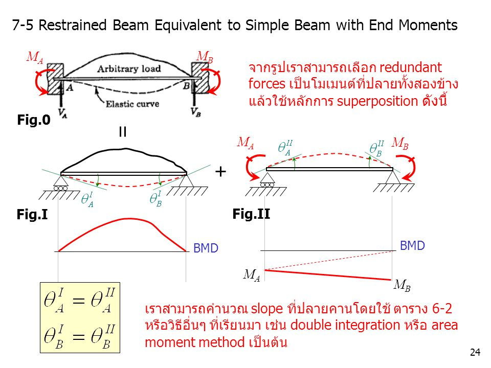 7-5 Restrained Beam Equivalent to Simple Beam with End Moments