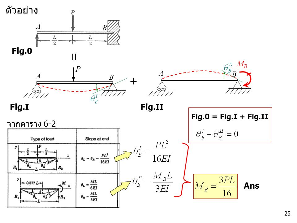 ตัวอย่าง Fig.0 MB P Fig.I Fig.II จากตาราง 6-2 Ans A B A B