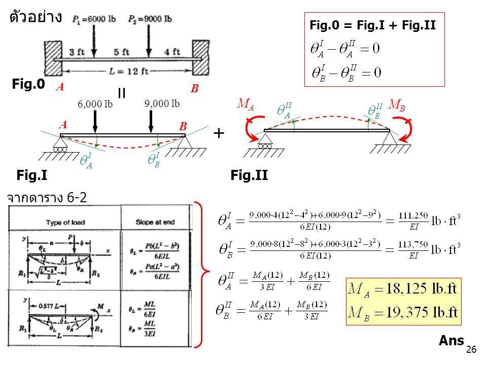 ตัวอย่าง Fig.0 MA MB Fig.I Fig.II จากตาราง 6-2 Ans