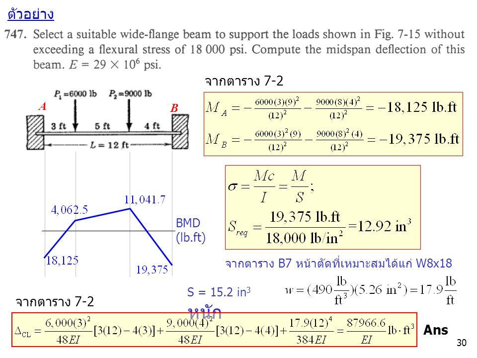 ตัวอย่าง จากตาราง 7-2 จากตาราง 7-2 Ans A B BMD (lb.ft)