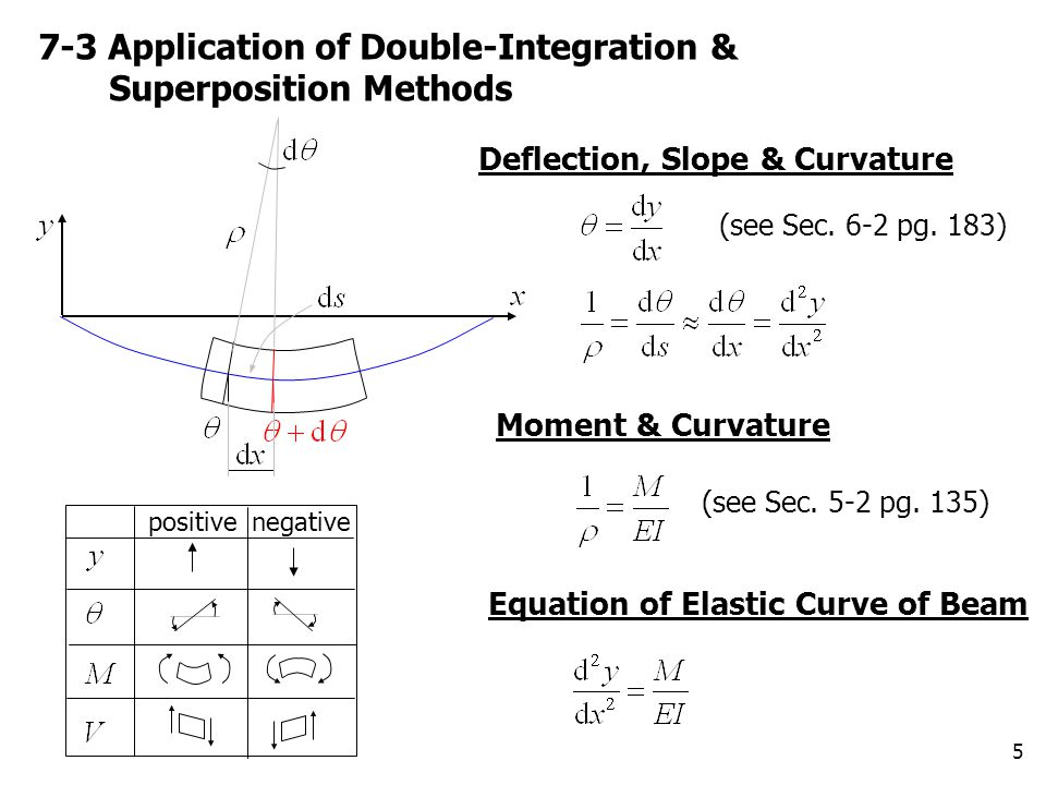 7-3 Application of Double-Integration & Superposition Methods
