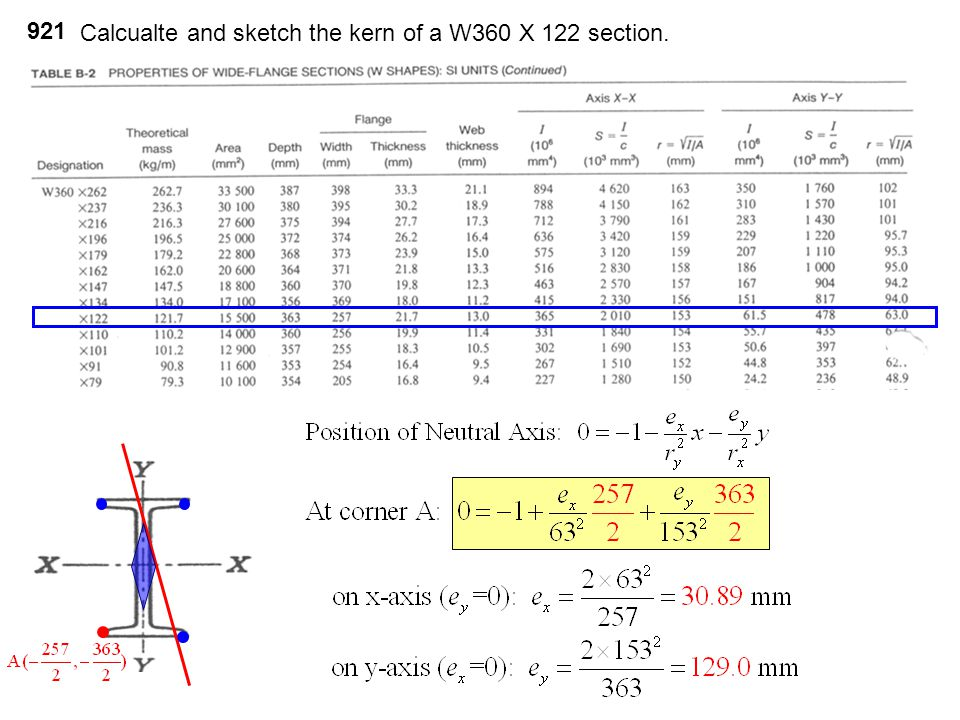 921 Calcualte and sketch the kern of a W360 X 122 section.