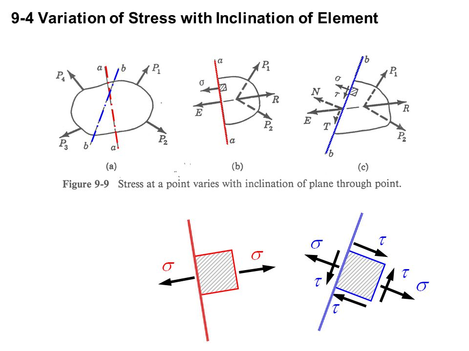 9-4 Variation of Stress with Inclination of Element